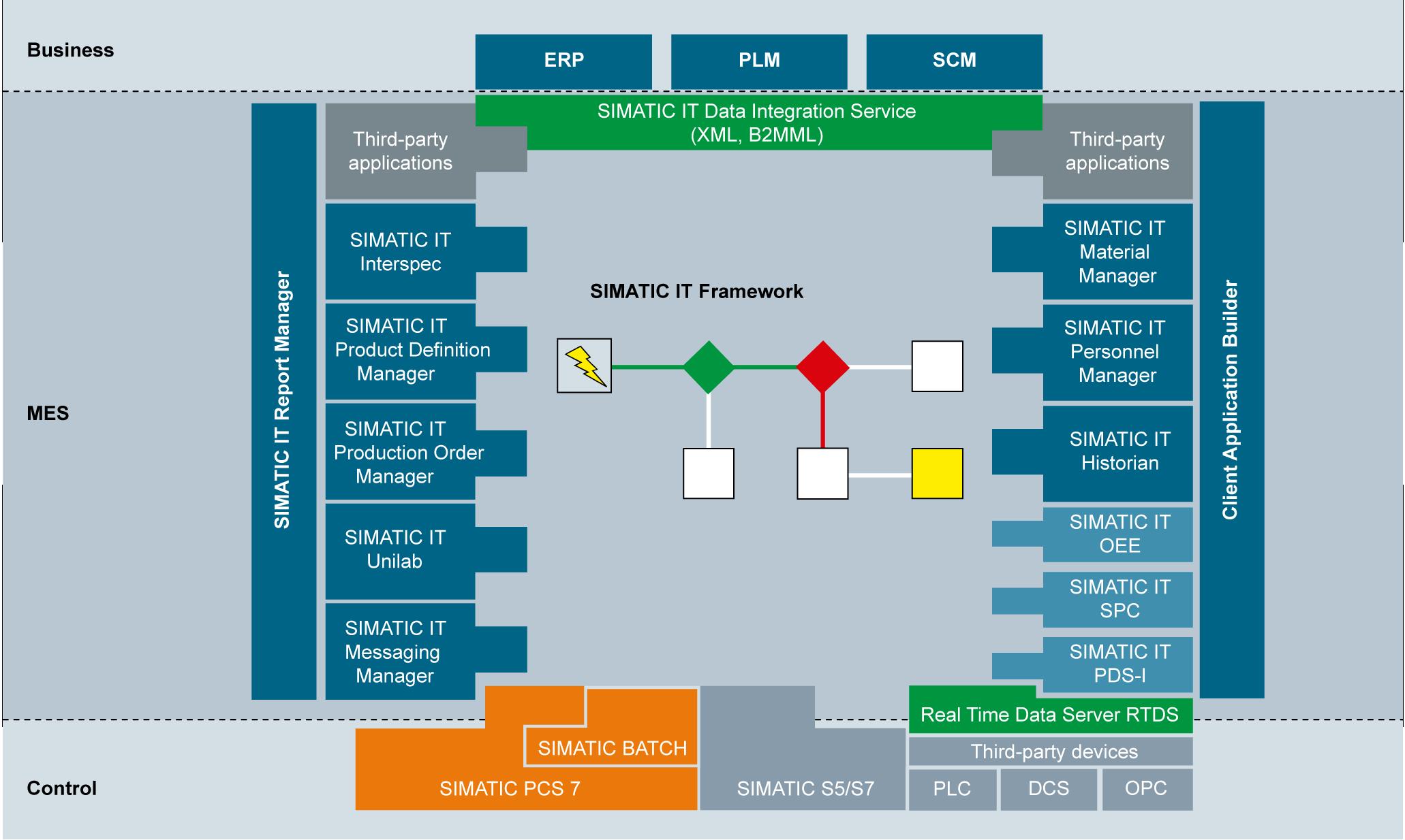 SMATIC IT Production Suite | Architecture Diagram