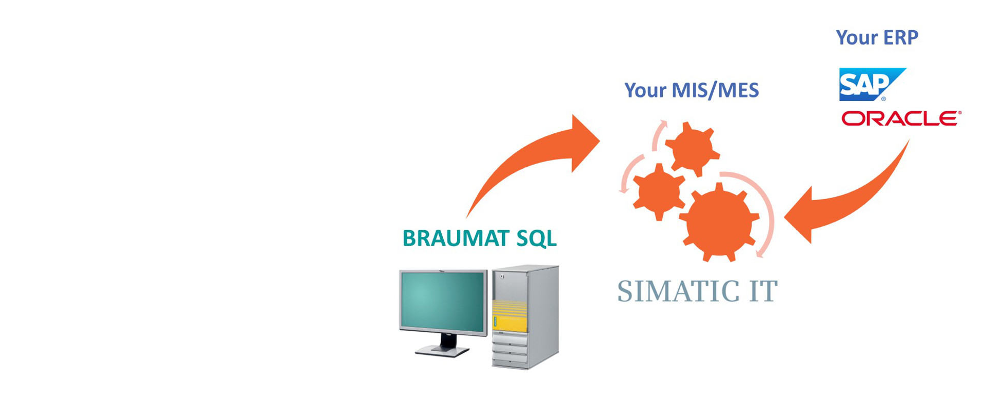 BRAUMAT SQL-MES Integration