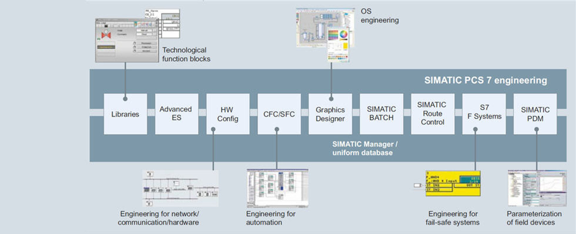 SIMATIC PCS 7 Engineering Toolset - SIMATIC PCS 7 BRAUMAT Features